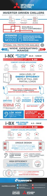 Traditional Range i-BX / i-NX Infographic cover image