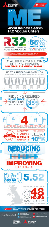 R32 e-Series Modular Chiller Infographic March 2021 cover image