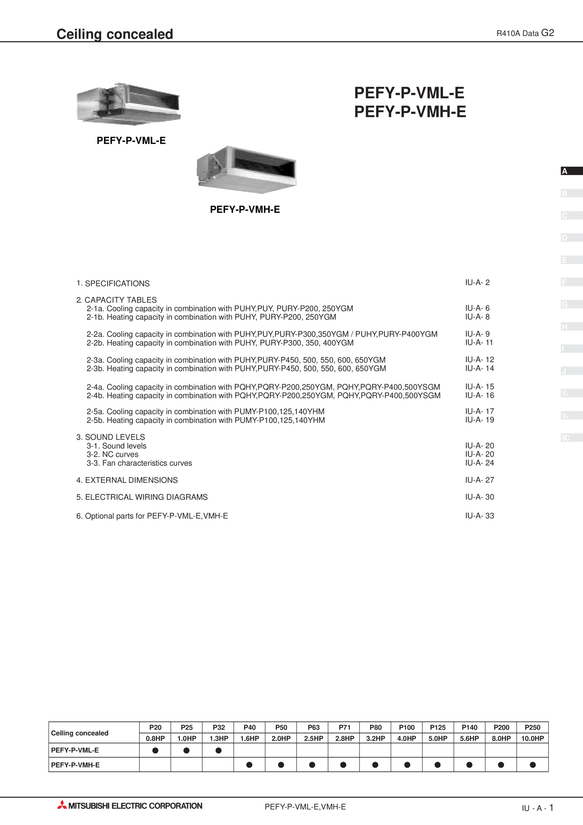 Pqhy Ygm A Databook Mitsubishi Electric P200 Wiring Diagram Page 6 Zoom In