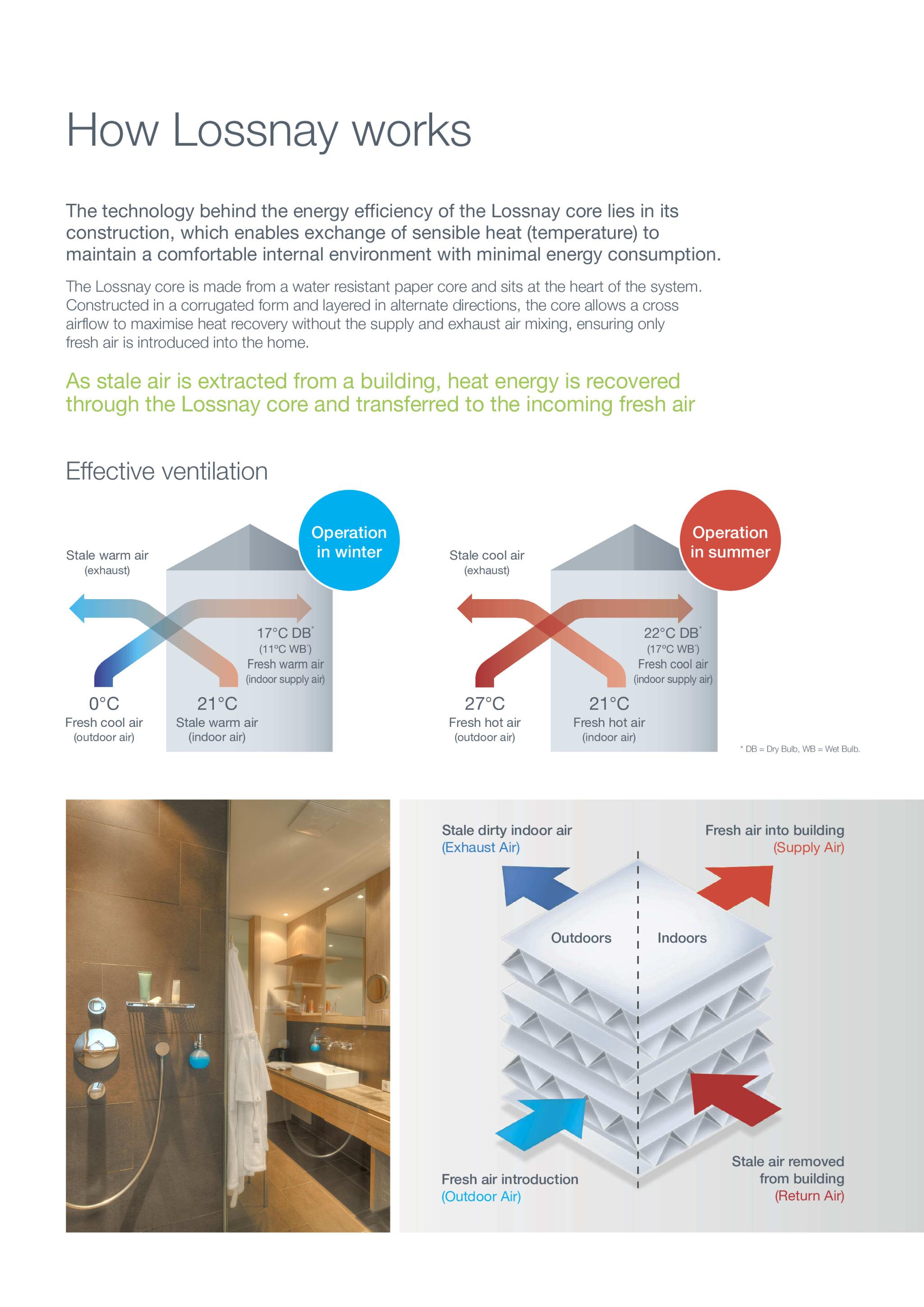 air internal environment